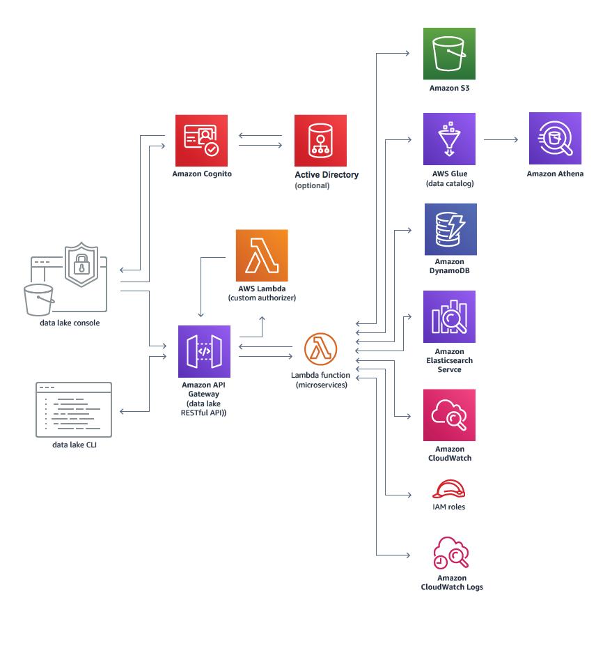 Data Lake Architecture On AWS