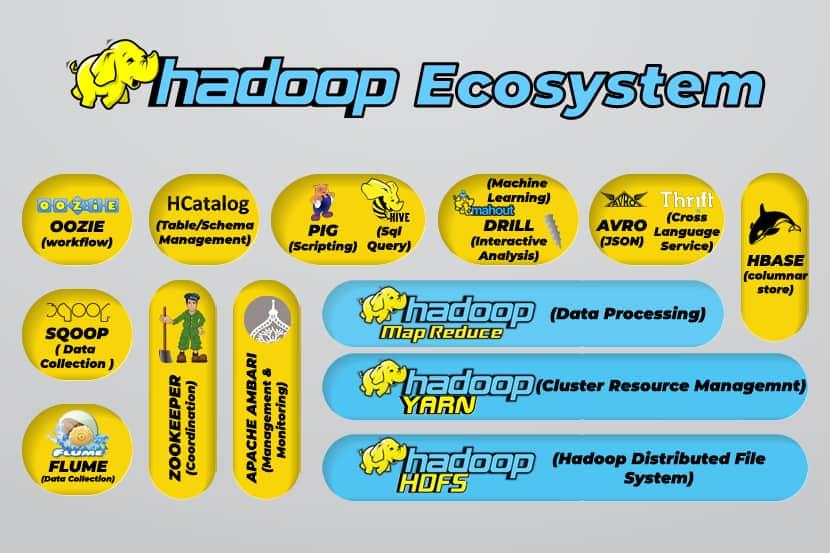 Apache Hadoop Ecosystem